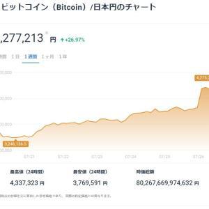 仮想通貨の王ビットコインさん、1日で50万円の値上がりwwww