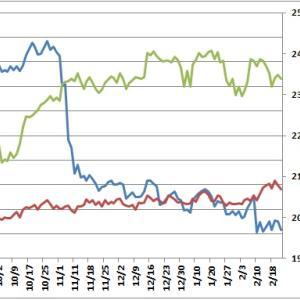 【日経平均】直近の需給状況と目先の予想