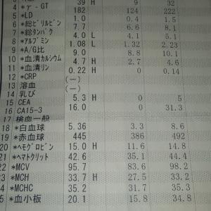 2020年06月25日 血液検査結果