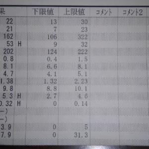 2020年 10月22日 血液検査結果