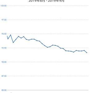 体重の減り方が鈍くなってきました。(2019年9月1日~9月30日の体重の推移)