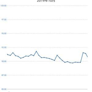 期首と期末の体重が…(2019年10月1日~10月31日の体重の推移)