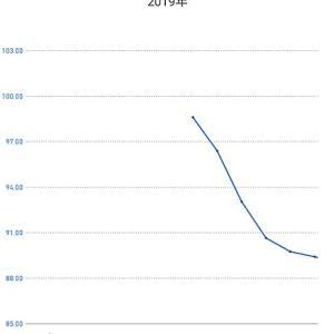 2019年は9.20kgの体重減少、その考察