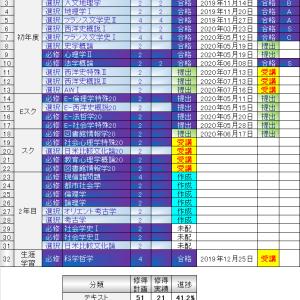 レポート提出状況(2020/08/01)