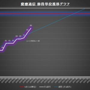 修得単位推移グラフ(2020年度夏期スクーリング)