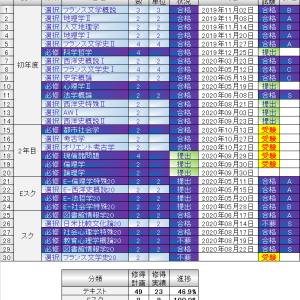 レポート提出状況(2020/10/27)