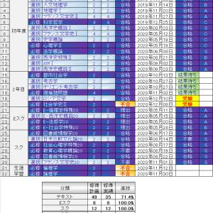 レポート提出状況(2021/01/12)