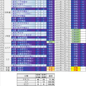 レポート提出状況(2021/01/17)