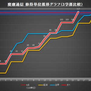 慶應通信「修得単位」3学部分を比較してみました