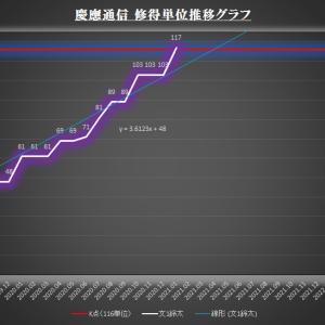 修得単位推移グラフ(2020年度第4回科目試験)
