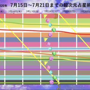 週間 超次元占星術 7月15日(水)〜7月21日(火)