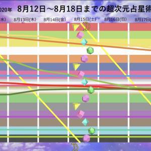 週間 超次元占星術 8月12日(水)〜8月18日(火)
