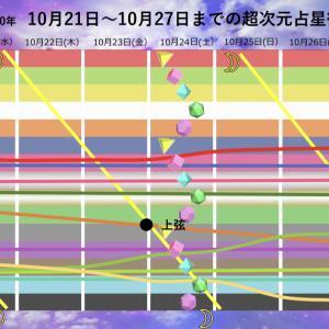 週間 超次元占星術 10月21日(水)〜10月27日(火)