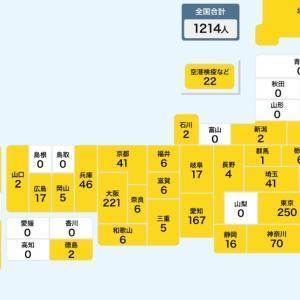 ◆感染爆発日本列島、無策だがまた検査絞る抑制政策には閉口!