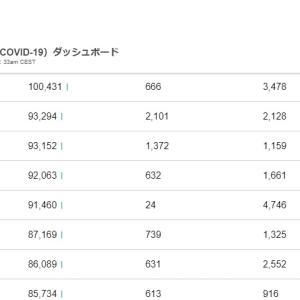 ◆日本コロナ感染者数とうとう発症中国を抜く!