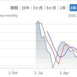 株価が下がり続けるメルカリは割安か!?