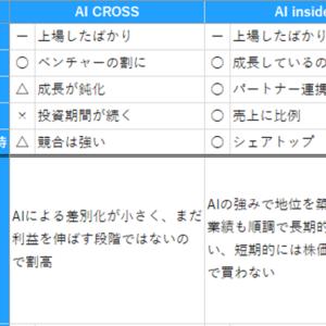 AI銘柄で注目のAI CROSSとAI insideを比較