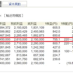【四季報】株のバイブルどこを見ている?~財務状況編