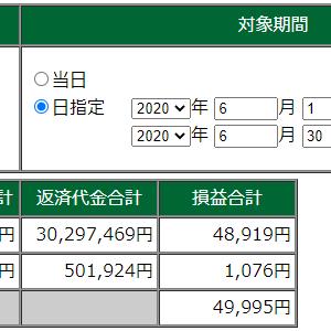 【デイトレ】6月月間成績。祝!利益が3万こえました!