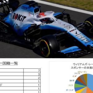 ウィリアムズレーシング(F1チーム)のスポンサーを分析