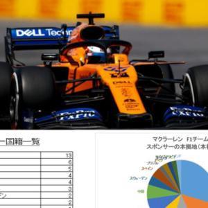 マクラーレンF1チームのスポンサーを分析