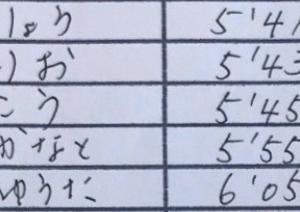 堺市民駅伝11連覇に向けて‼️