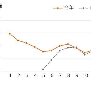 オール電化の電気代 12月分 & 2020年の水道光熱費集計