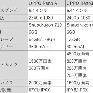 さすがOPPO!超越コスパ OPPO Reno 3a 3万円台でFeliCa・有機EL搭載モデル