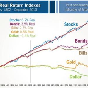 株価が93万倍に成長した米国の株式に投資する【歴史が証明済です】