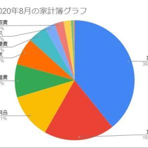 【2020年08月】セミリタイアの家計簿。10万円以下は基本です