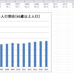 東京都の65歳以上人口をグラフ化してみよう(PowerShellとExcel)