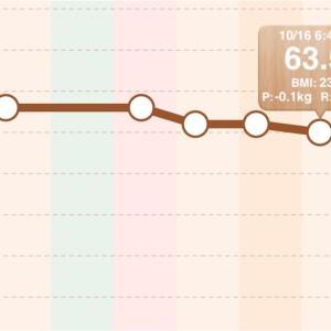 10月15日ダイエット体重・日記