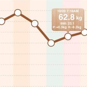 10月18日ダイエット体重・日記