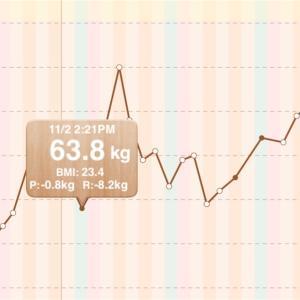 半月で4.2kg増量‥やる気が出ない