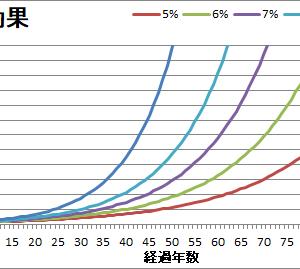 今の3千円は未来の3千万円(複利の効果をグラフ化)
