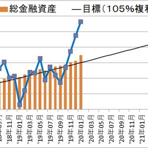 【資産額:1641万円】セミリタイアに向けての資産・投資成績【35ヵ月目】