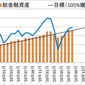 【資産額:1816万円】セミリタイアに向けての資産・投資成績【38ヵ月目】