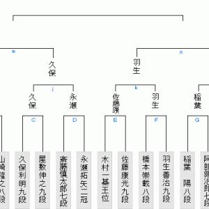 竜王戦1組ランキング戦は羽生善治九段にチャンス到来か?(2020.3.29)