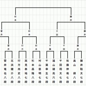 藤井聡太七段vs杉本昌隆八段戦が実現(2020.4.4)