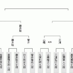 藤井聡太七段次戦は4月10日王位戦3回戦対菅井竜也八段(2020.4.5)