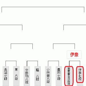 今日5月29日の将棋対局結果・里見女流は敗退(2020.5.29)