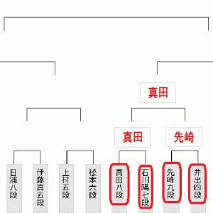 今日5月30日の将棋対局結果(2020.5.30)