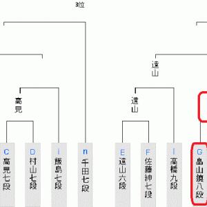 6月11日の将棋対局結果(2020.6.12)