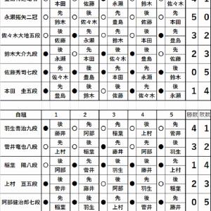 藤井聡太七段王位戦白組優勝(2020.6.13)