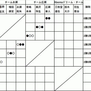 第3回Abemaトーナメント予選Dリーグ第一試合の結果(2020.6.15)