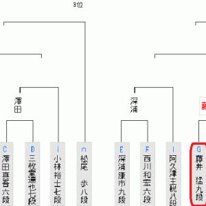 6月15日の将棋対局結果(2020.6.16)