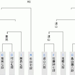 6月17日の将棋対局結果(2020.6.19)