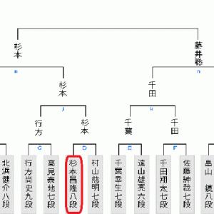 今日6月20日の将棋対局は杉本vs藤井師弟戦1局のみ(2020.6.20)