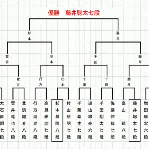 藤井聡太七段快挙達成・将棋対局結果6月19&20日(2020.6.20)