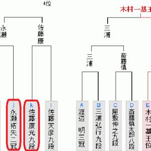 6月25日の将棋対局は21局(2020.6.25)
